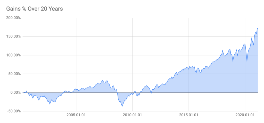 Stock Strategy Gains Percentage over 20 years