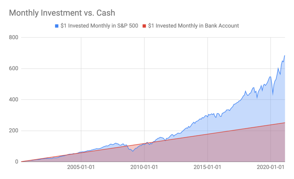 Stock Strategy Comparison to plain Bank Account over 20 years