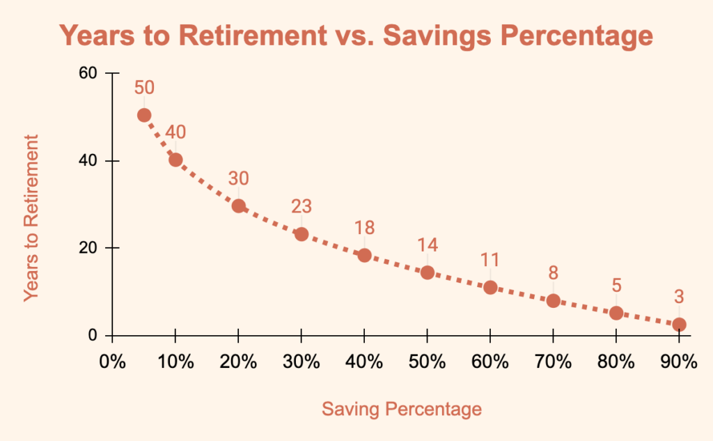 effect of savings percentage on retirement time infographic